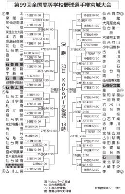 夏の高校野球 14日開幕 石巻勢は7校6チーム 県内69チームの初戦決まる