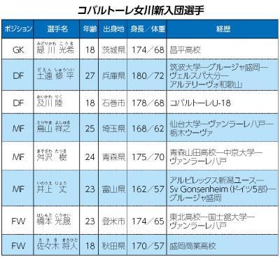 コバルトーレ女川 新加入選手を発表 J3の盛岡からMF井上獲得 ユースからはDF及川が昇格