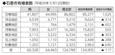 石巻市有権者数(平成30年5月1...