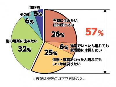 石巻への定住希望57% 高校生意向調査 雇用ミスマッチが課題 公共交通の利便性望む声も