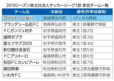 2019シーズン東北社会人サッカーリーグ1部 参加チーム一覧