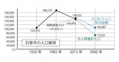 「人口減少」② 現状 震災で縮小する地域社会 次代への軌跡