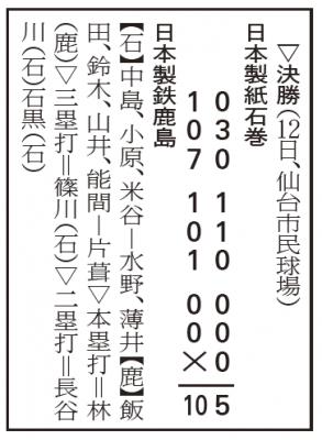 ▽決勝(12日、仙台市民球場)