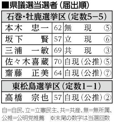 県議選 「無投票」で6現職再選 石巻・牡鹿・東松島 台風被害で選挙関心低く 問われる手腕と即戦力