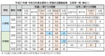 学力状況調査 石巻・東松島 小中で全国平均以下に 鍵は自主学習と基礎定着 女川 小学校が好結果