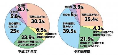学生意識・希望調査 4割「別の場所に住みたい」 石巻市 課題に雇用と交通